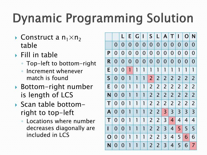 Dynamic Programming Solution