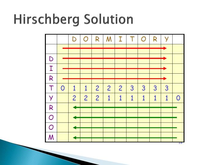 Hirschberg Solution