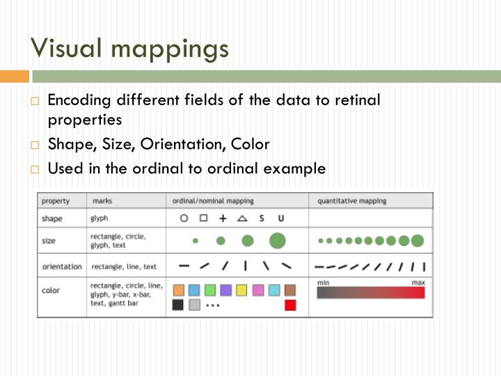 Visual mappings
