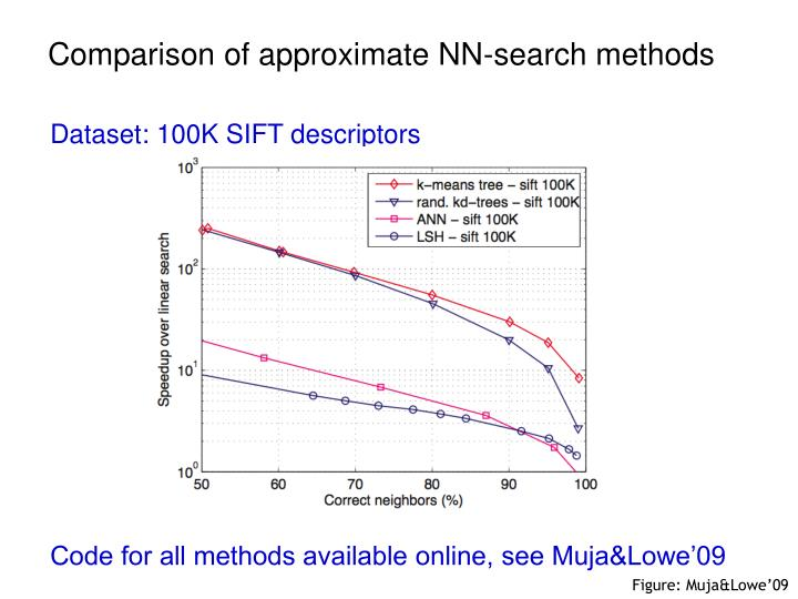 Comparison of approximate NN-search methods