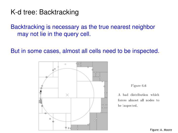 K-d tree: Backtracking
