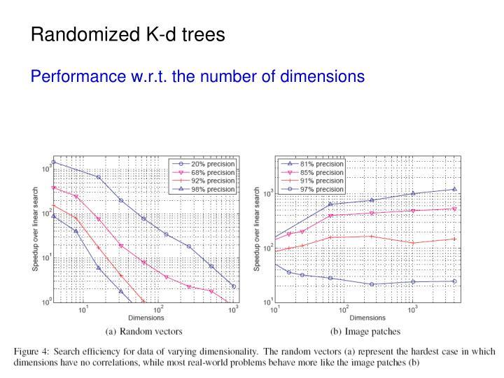 Randomized K-d trees