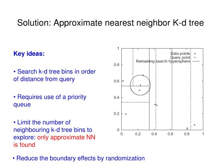 Solution: Approximate nearest neighbor K-