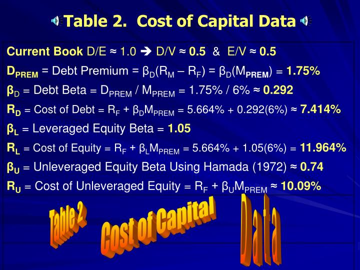 Table 2.  Cost of Capital Data