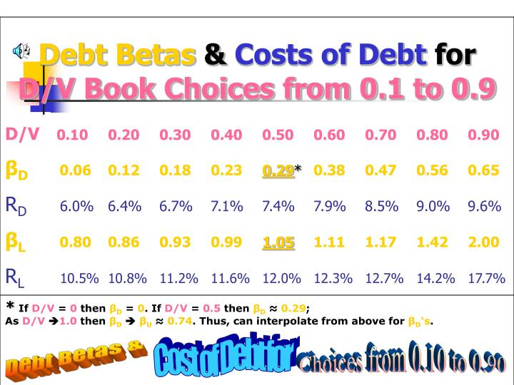 Cost of Debt for