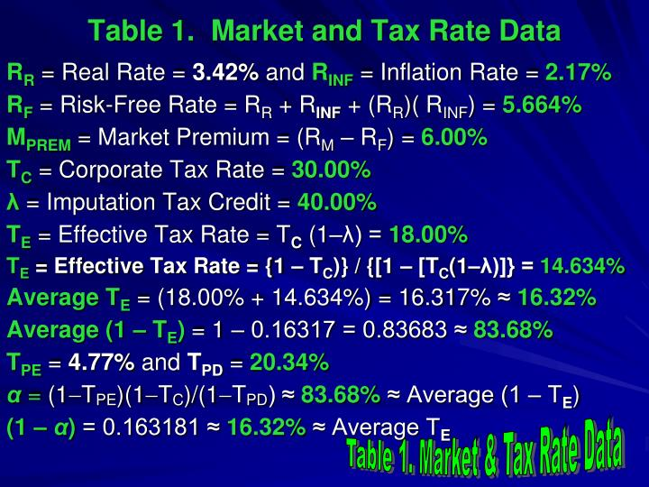 Table 1.  Market and Tax Rate Data