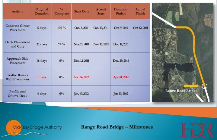 Range Road Bridge