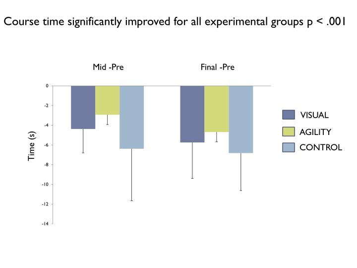 Course time significantly improved for all experimental groups p < .001