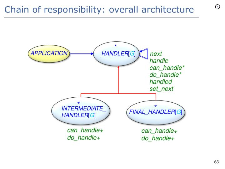 Chain of responsibility: overall architecture