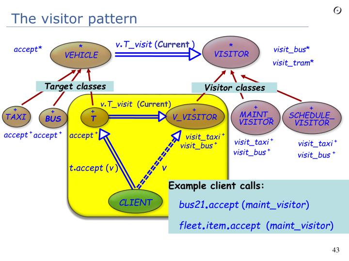 The visitor pattern