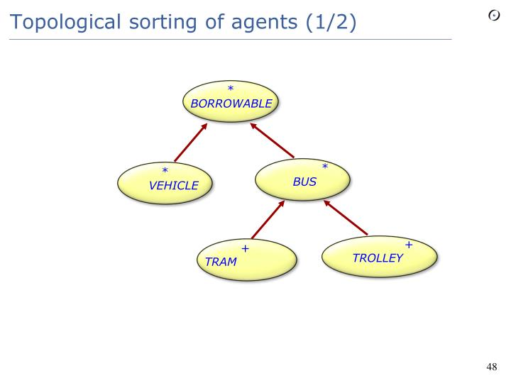 Topological sorting of agents (1/2)