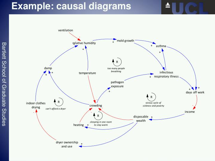 Example: causal diagrams