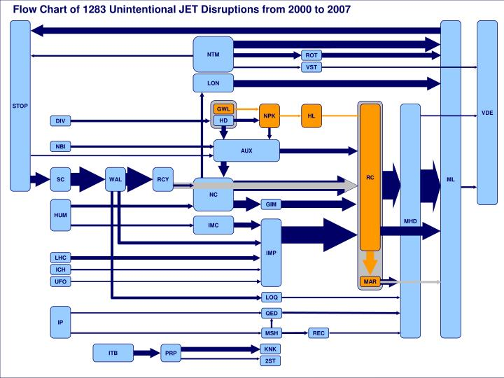 Flow Chart of 1283 Unintentional JET Disruptions from 2000 to 2007