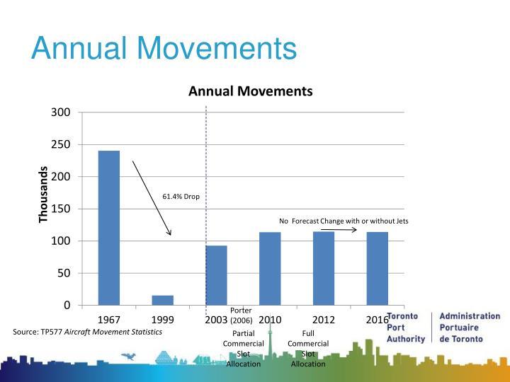 Annual Movements