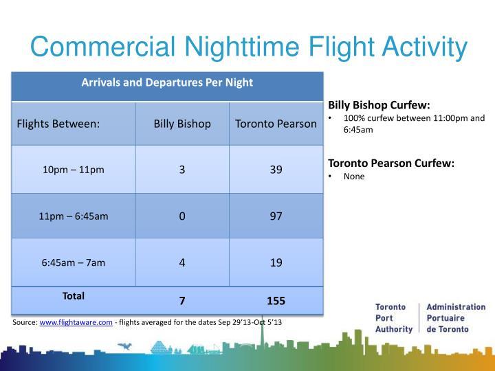 Commercial Nighttime Flight Activity