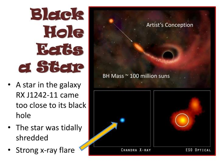 Black Hole Eats