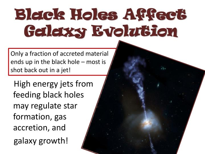 Black Holes Affect Galaxy Evolution
