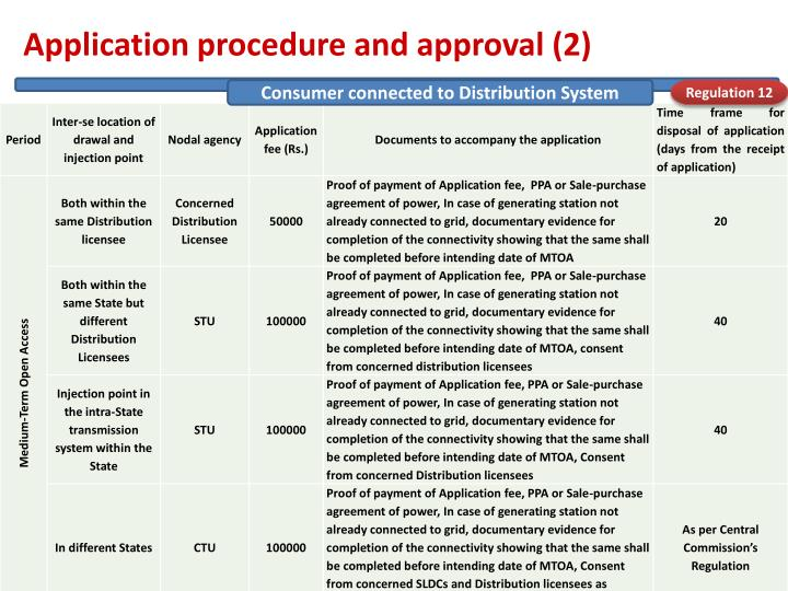 Application procedure and approval (2)