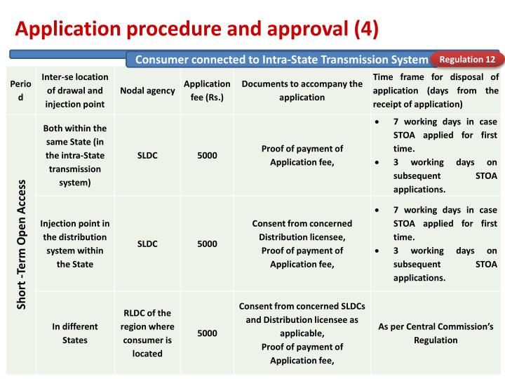 Application procedure and approval (4)