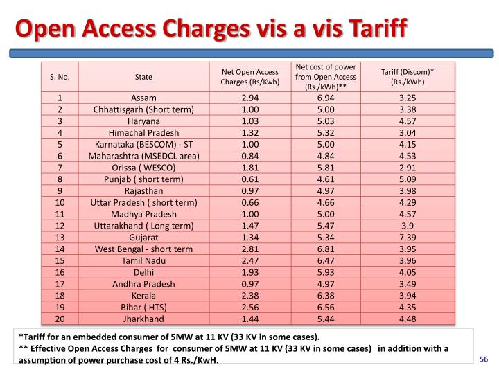 Open Access Charges