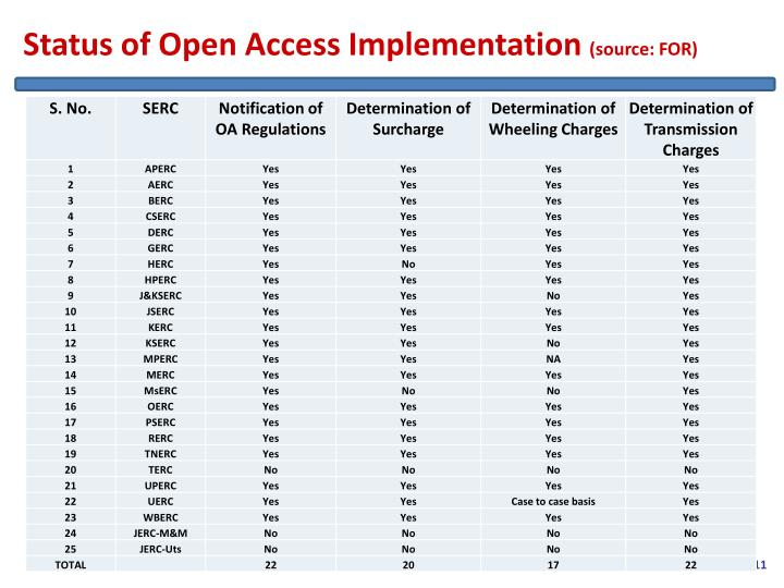 Status of Open Access Implementation