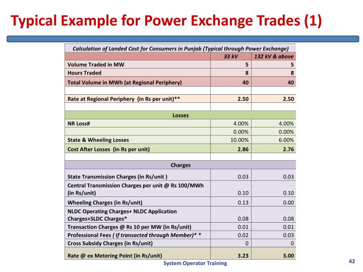 Typical Example for Power Exchange Trades (1)