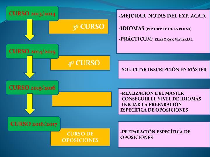 CURSO 2013/2014