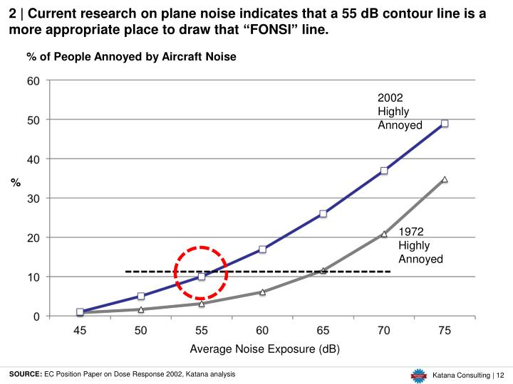 2 | Current research on plane noise indicates that a 55 dB contour line is a more appropriate place to draw that