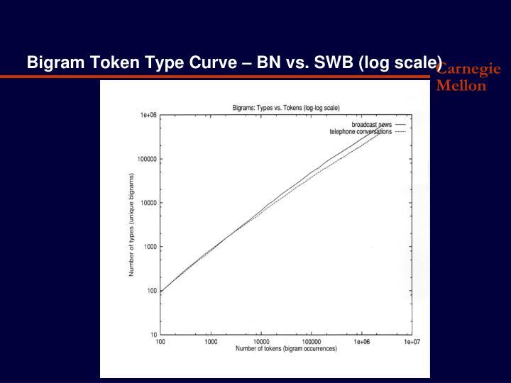 Bigram Token Type Curve – BN vs. SWB (log scale)