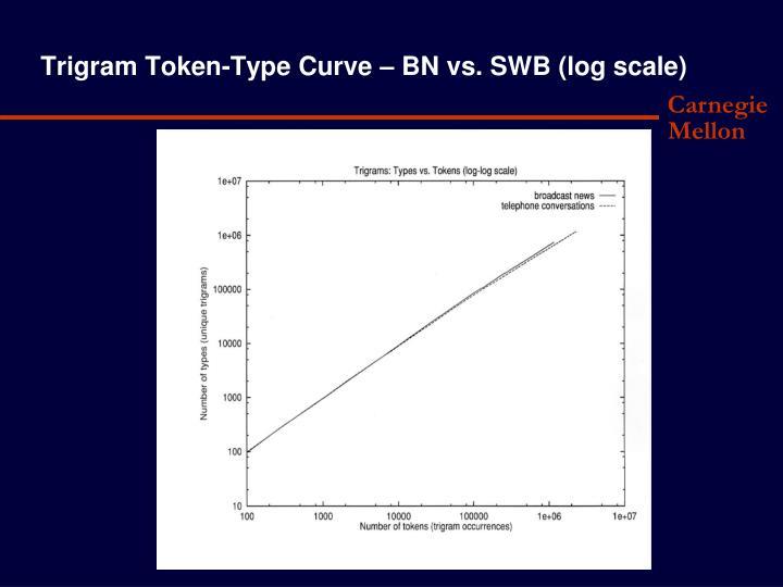 Trigram Token-Type Curve – BN vs. SWB (log scale)