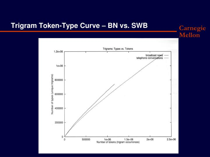 Trigram Token-Type Curve – BN vs. SWB