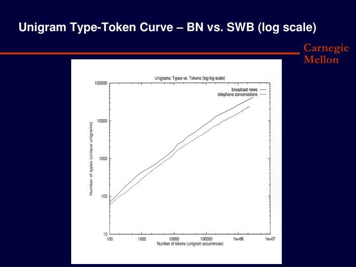Unigram Type-Token Curve – BN vs. SWB (log scale)