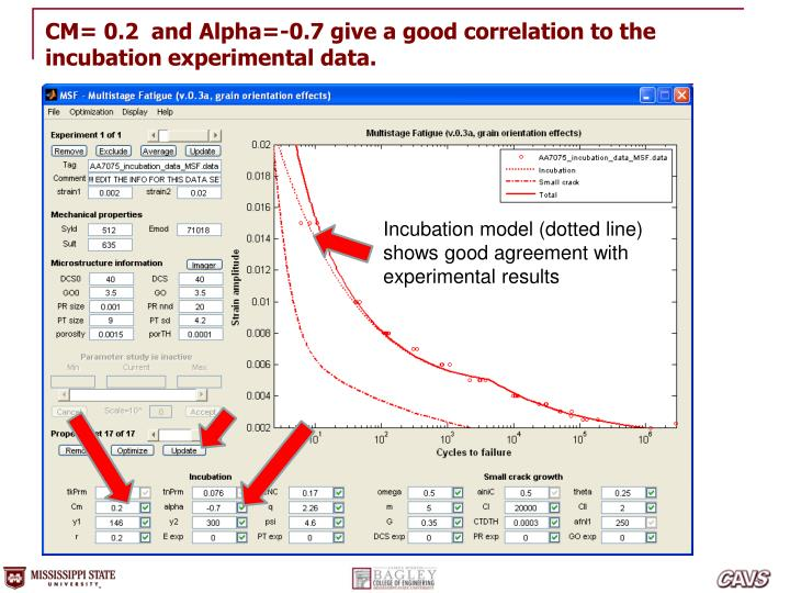 CM= 0.2  and Alpha=-0.7 give a good correlation to the incubation experimental data.