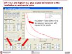 cm 0 2 and alpha 0 7 give a good correlation to the incubation experimental data