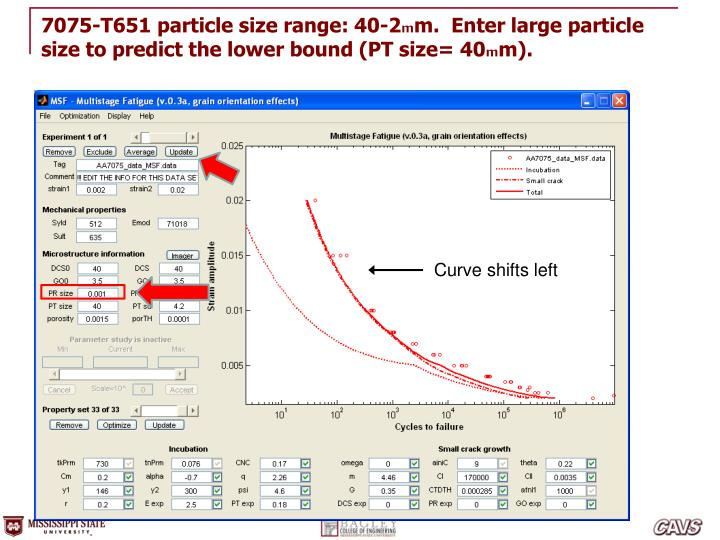 7075-T651 particle size range: 40-2