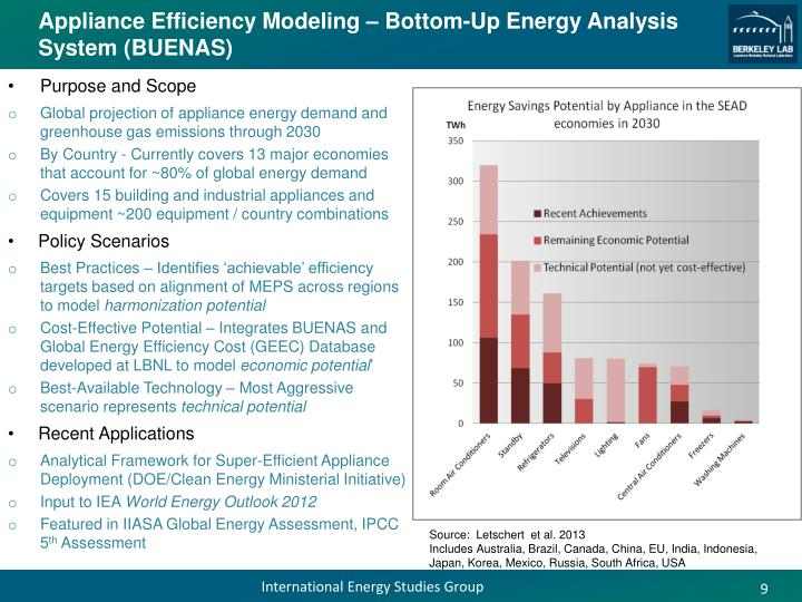Appliance Efficiency Modeling – Bottom-Up Energy Analysis System (BUENAS)