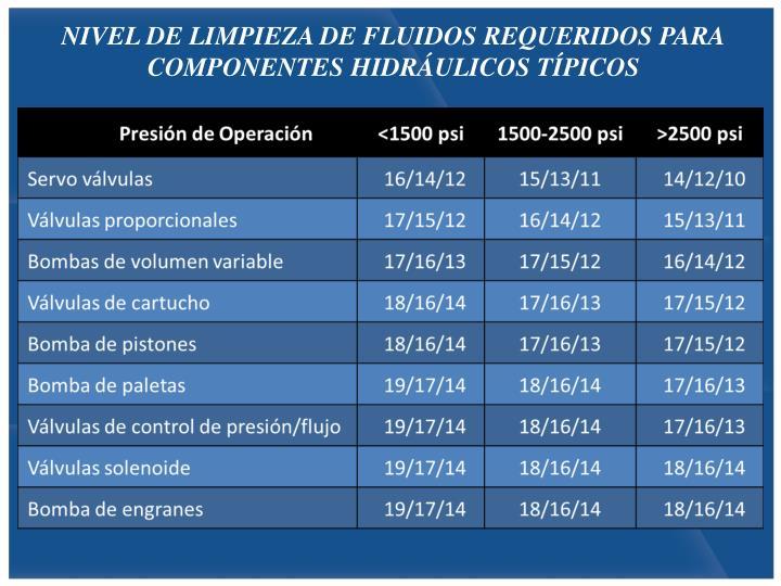 NIVEL DE LIMPIEZA DE FLUIDOS REQUERIDOS PARA