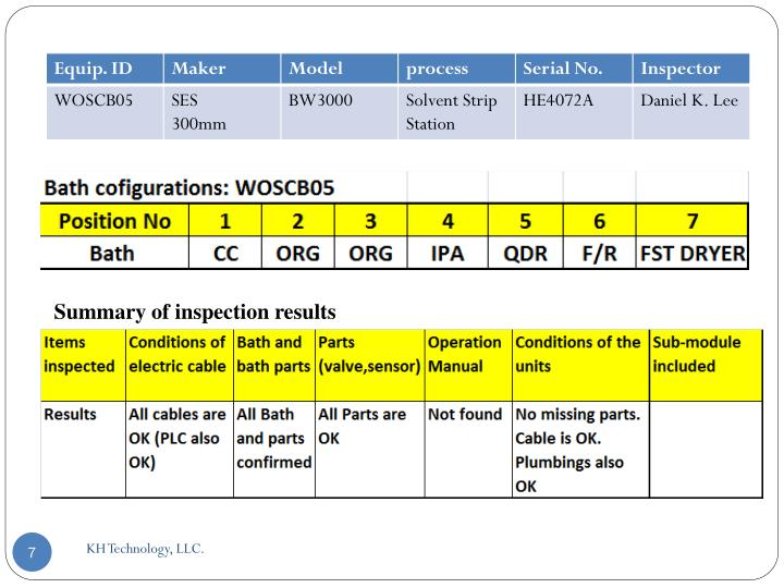 Summary of inspection results