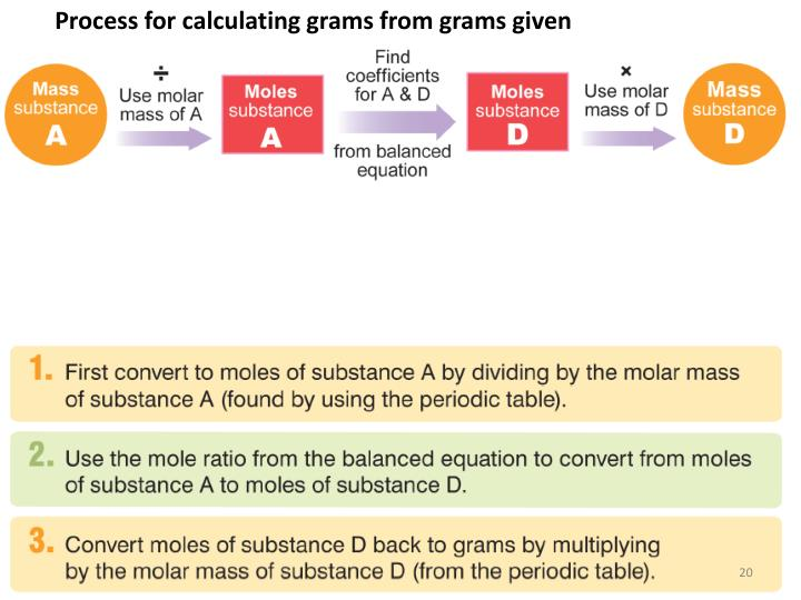 Process for calculating grams from grams given