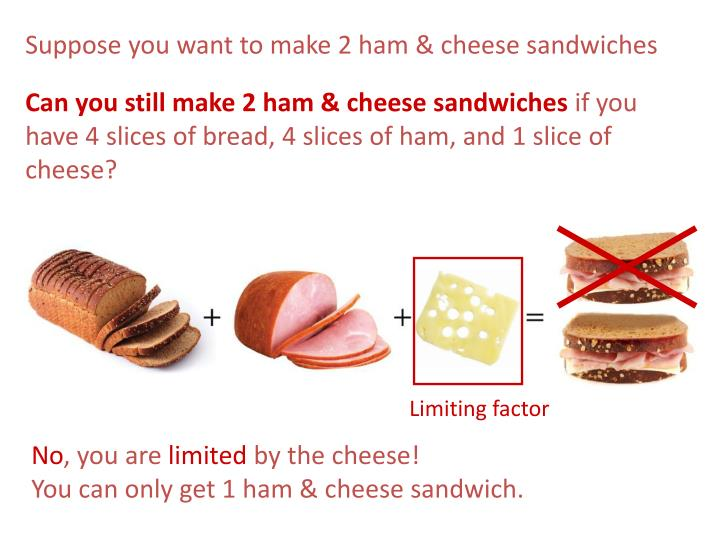 Suppose you want to make 2 ham & cheese sandwiches