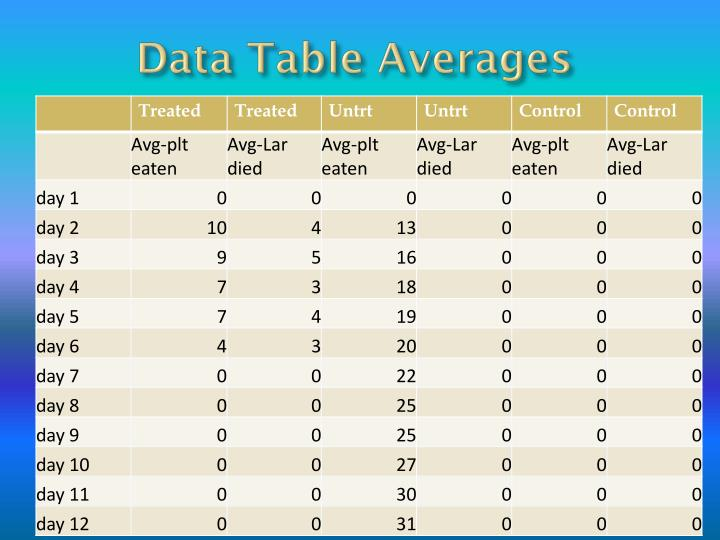 Data Table Averages