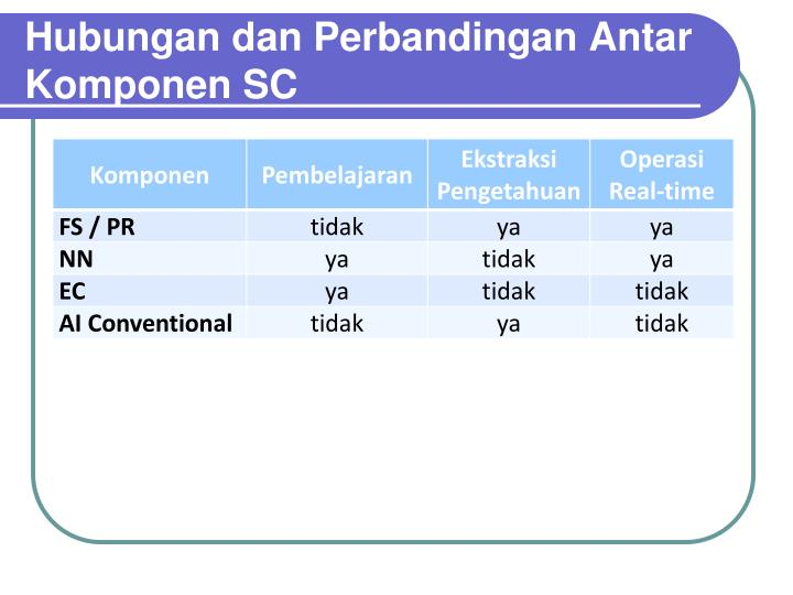 Hubungan dan Perbandingan Antar Komponen SC