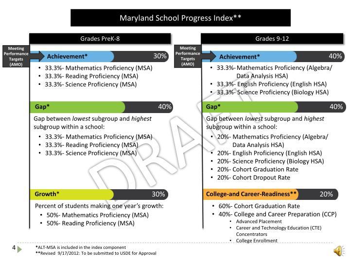 Maryland School Progress Index**