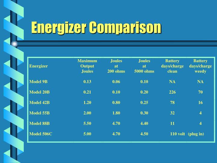 Energizer Comparison