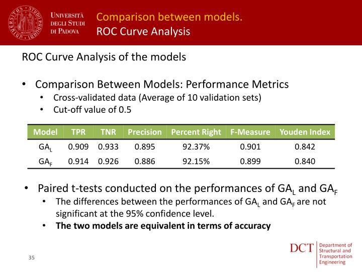 Comparison between models.