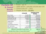 charitable gift insured annuity comparison1
