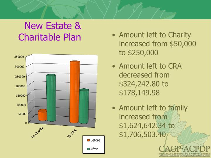 New Estate & Charitable Plan