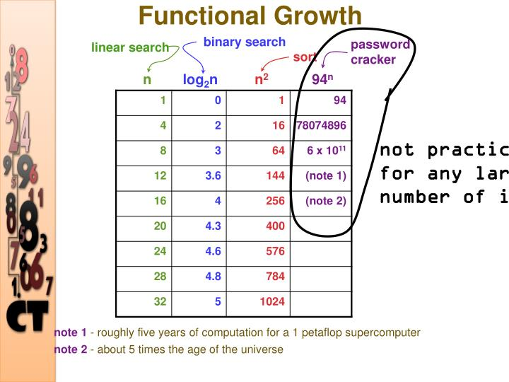 Functional Growth
