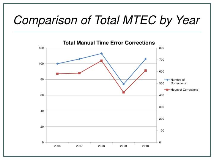 Comparison of Total MTEC by Year