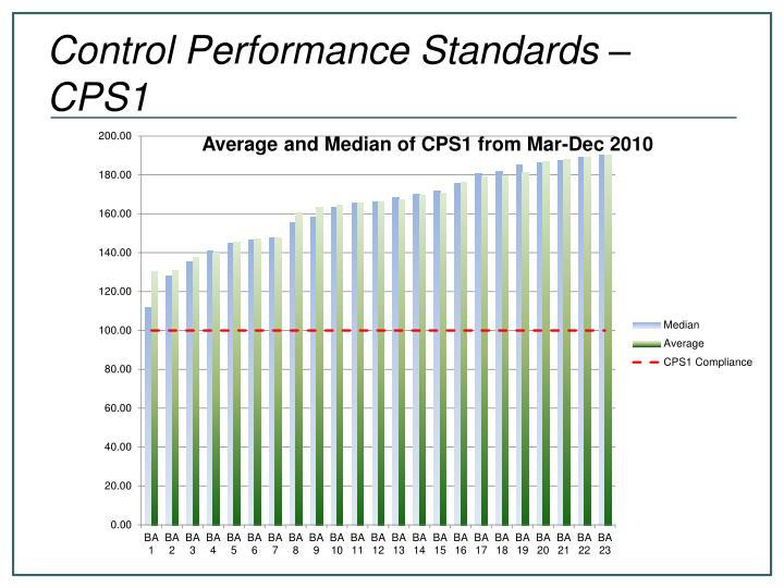 Control Performance Standards – CPS1